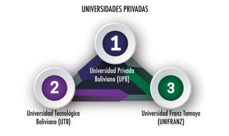 UTB LA MEJOR UNIVERSIDAD PRIVADA DE LA PAZ